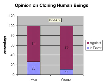 an analysis of the cloning as ethically and morally wrong From the threat of human cloning: ethics, recent developments, and the  case  cloning-for-biomedical-research is a deeper violation of the meaning of  the  cloning-for-biomedical-research is itself a grave moral evil, but if it is  actively.